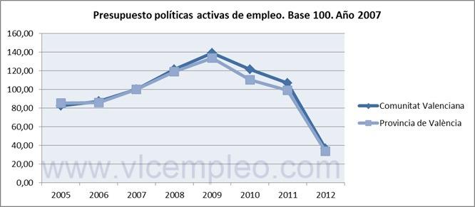 Presupuestos anuales políticas activas de empleo