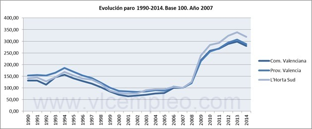 Evolución paro registrado 1990-2014